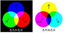 """为什么红、黄、青被称为""""三原色""""?"""