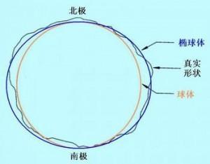 地球是圆的
