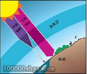 臭氧层阻挡紫外线