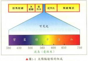 太阳辐射前的组成