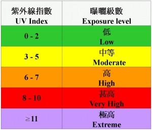 紫外线指数