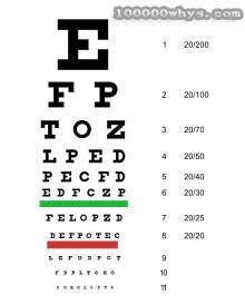 美国测视力用的是 Snellen chart