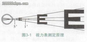 视力表设计原理