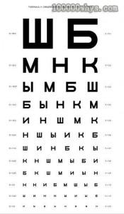 苏联曾经使用的视力表