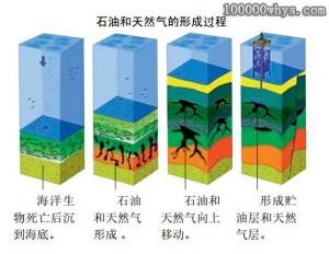 石油是如何形成的?