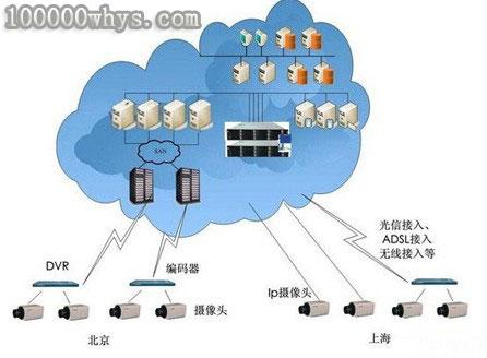 网络上那么多信息存储在哪里