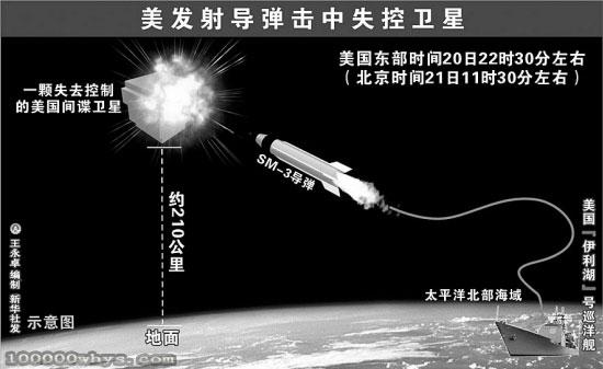 为什么导弹可以打卫星